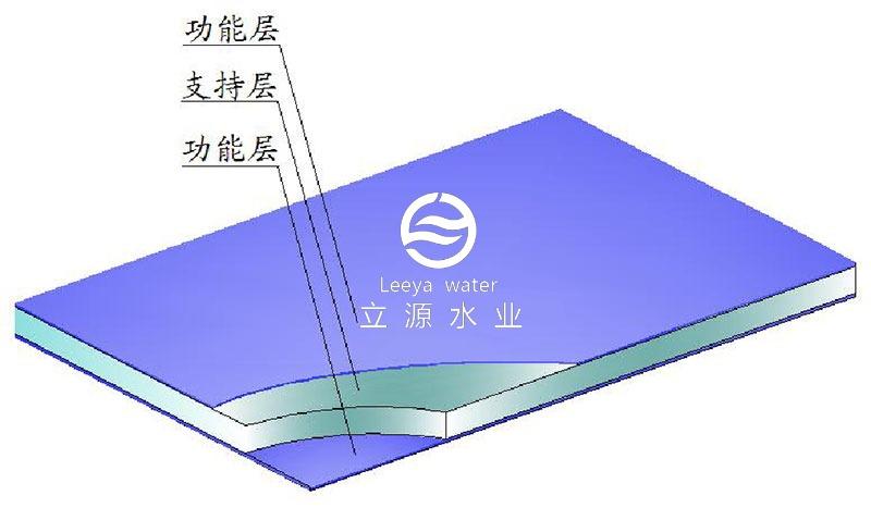 斜板夹心结构