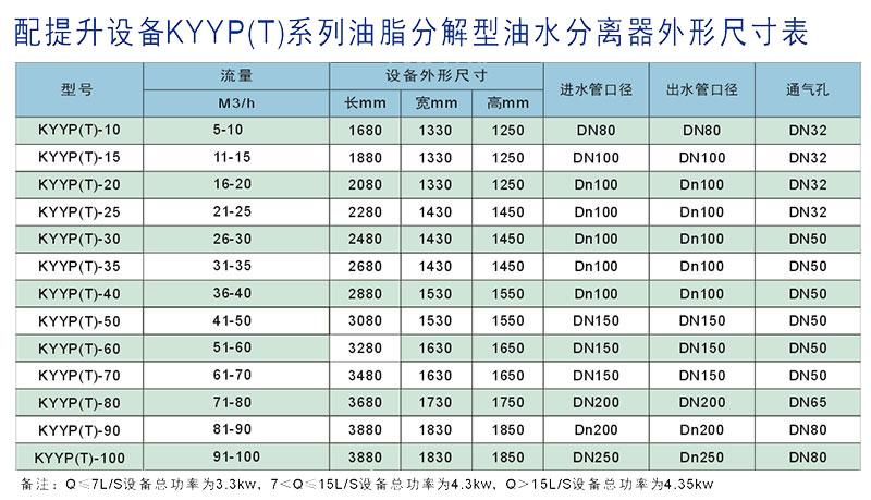 油水分离器KYYP(T)-50型产品型号与参数