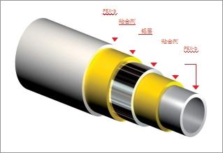 铝塑复合管DN20 DN16 细节分析图